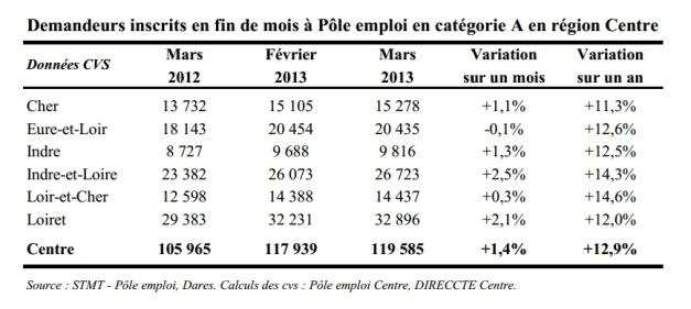 demandeurs-demploi-cata-reg-centre-03-2013